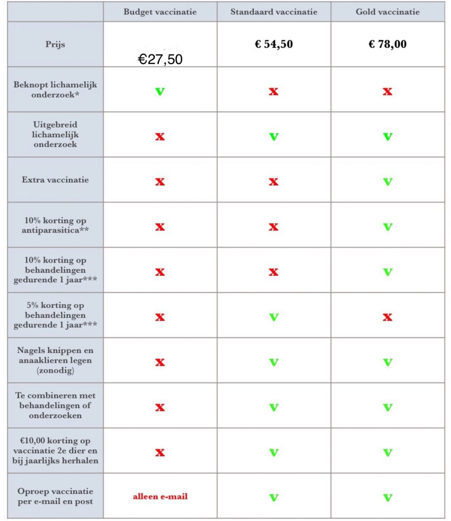 Budget, Standaard en Gold Vaccinatie van uw huisdier bij Dierenarts De Laak dierenkliniek in Vathorst Amersfoort